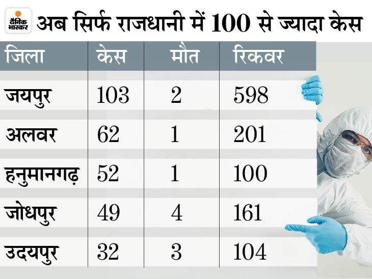 24 घंटे में 538 नए पॉजिटिव केस, 30 दिन में 1.90 लाख संक्रमित कम घटे; अब महज 10 हजार एक्टिव मरीज|जयपुर,Jaipur - Dainik Bhaskar