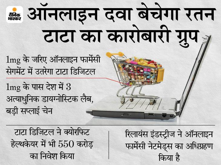 ऑनलाइन फार्मेसी कंपनी 1mg में बड़ी हिस्सेदारी खरीदेगी टाटा डिजिटल, रिलायंस इंडस्ट्रीज से है मुकाबला|बिजनेस,Business - Dainik Bhaskar