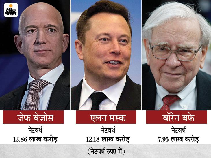 जेफ बेजोस, एलन मस्क और वॉरेन बफे की कुल नेटवर्थ 34 लाख करोड़, लेकिन टैक्स सबसे कम चुकाते हैं, किसी साल भरा ही नहीं|विदेश,International - Dainik Bhaskar