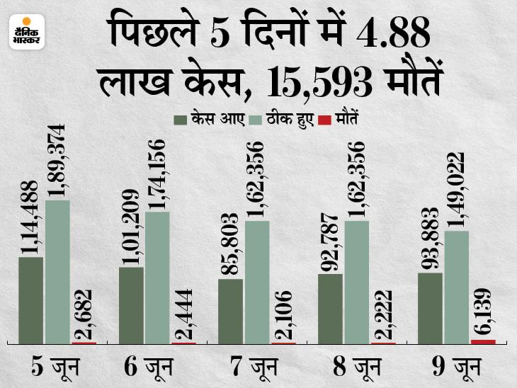 बीते दिन 93,883 संक्रमित मिले, इनमें 68% मामले महाराष्ट्र समेत 5 राज्यों में; एक्टिव केस भी 12 लाख से कम हुए|देश,National - Dainik Bhaskar