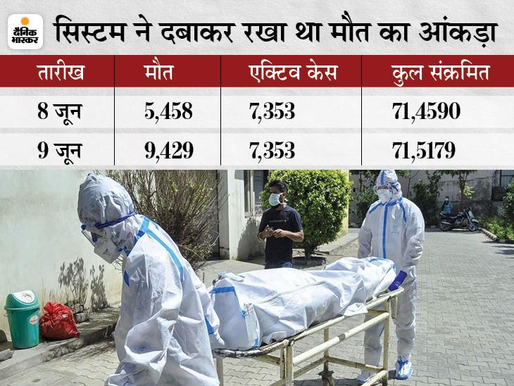 कोरोना से मरने वाले 3951 लोगों का डाटा नहीं लाया गया सामने, पटना में 24 घंटे पहले बताया था 1229 मौत, अब हो गए 2303|बिहार,Bihar - Dainik Bhaskar
