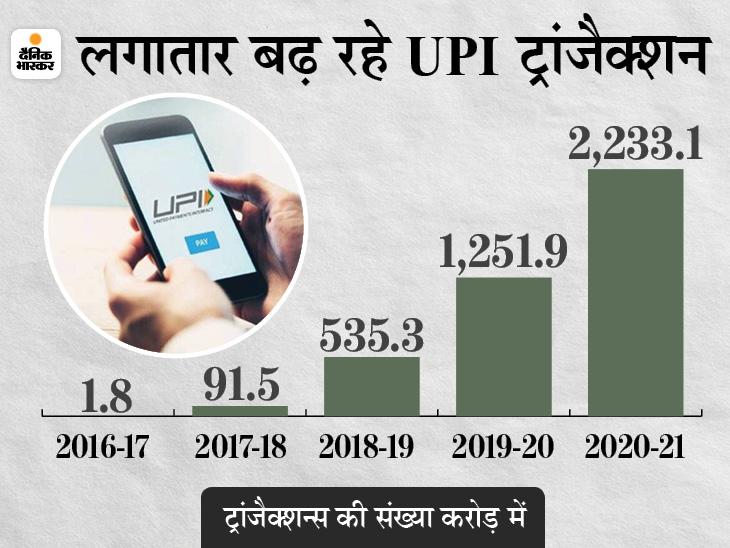 बीते 4 सालों में 1200 गुना बढ़े UPI ट्रांजैक्शन, 2020-21 में इसके जरिए हुआ 41 लाख करोड़ रुपए का लेन-देन बिजनेस,Business - Dainik Bhaskar