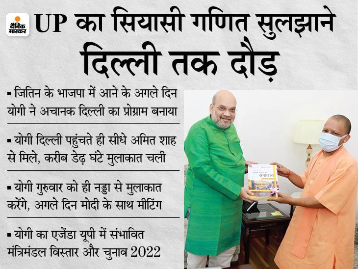 अचानक दिल्ली पहुंचे योगी से करीब डेढ़ घंटे मिले अमित शाह, इसी बीच भाजपा अध्यक्ष नड्डा प्रधानमंत्री मोदी के पास पहुंचे|लखनऊ,Lucknow - Dainik Bhaskar