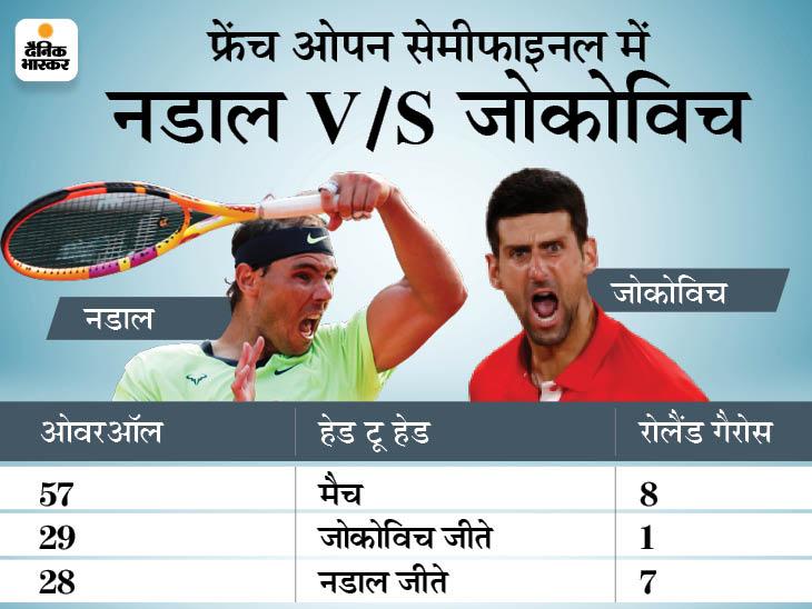 13 बार के चैंपियन नडाल और वर्ल्ड नबंर-1 जोकोविच सेमीफाइनल में भिड़ेंगे; ज्वेरेव-सितसिपास के बीच दूसरा मैच|स्पोर्ट्स,Sports - Dainik Bhaskar