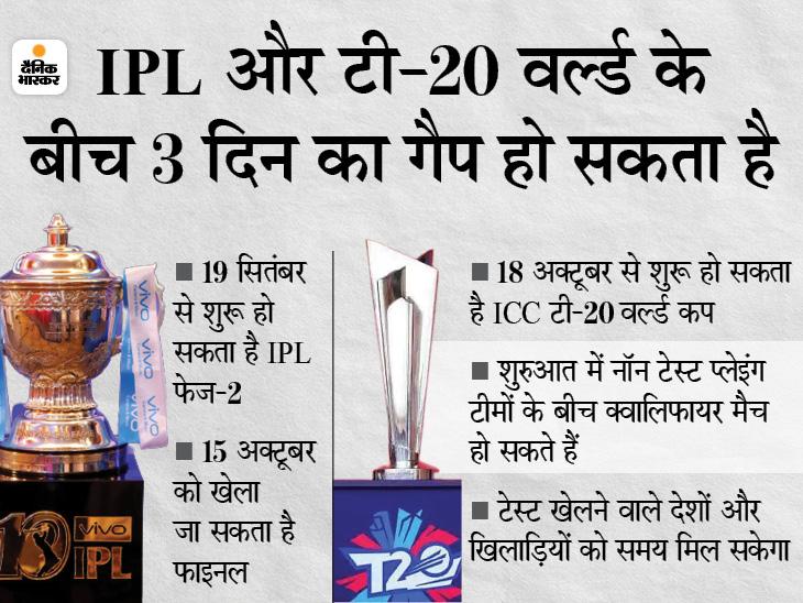 ICC ने कहा- जुलाई में वेन्यू और तारीखों की घोषणा, 2 टूर्नामेंट के बीच गैप चिंता का विषय नहीं; 19 सितंबर से 15 अक्टूबर तक होना है IPL|क्रिकेट,Cricket - Dainik Bhaskar