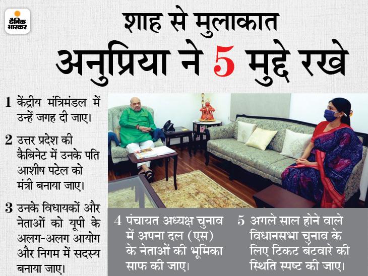 केंद्रीय मंत्रिमंडल में शामिल हो सकती हैं अनुप्रिया, हरसिमरत की जगह मिल सकता है मौका; पति भी योगी कैबिनेट में आ सकते हैं लखनऊ,Lucknow - Dainik Bhaskar