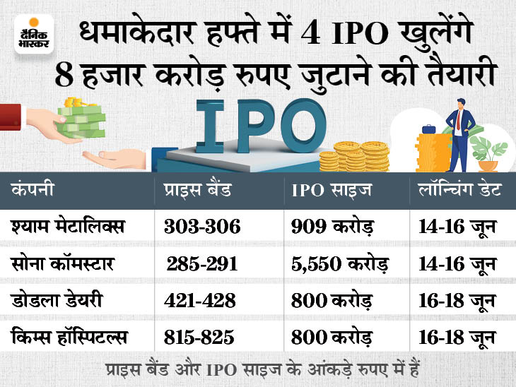 अगले हफ्ते से खुलेंगे 4 कंपनियों के IPO, प्राइस बैंड और डेट सब कुछ जानिए|बिजनेस,Business - Dainik Bhaskar