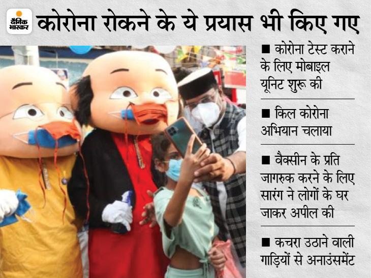 तीसरी लहर से लोगों को किया जा रहा जागरूक; भोपाल में गुरुवार को रिकॉर्ड 40 हजार से ज्यादा लोगों ने वैक्सीन लगवाई|मध्य प्रदेश,Madhya Pradesh - Dainik Bhaskar