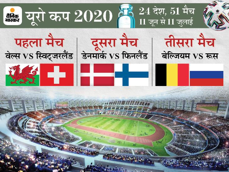 वेल्स के सामने 5 साल पुरानी परफॉर्मेंस को दोहराने की चुनौती, डेनमार्क और बेल्जियम भी शुरू करेंगे अभियान|स्पोर्ट्स,Sports - Dainik Bhaskar