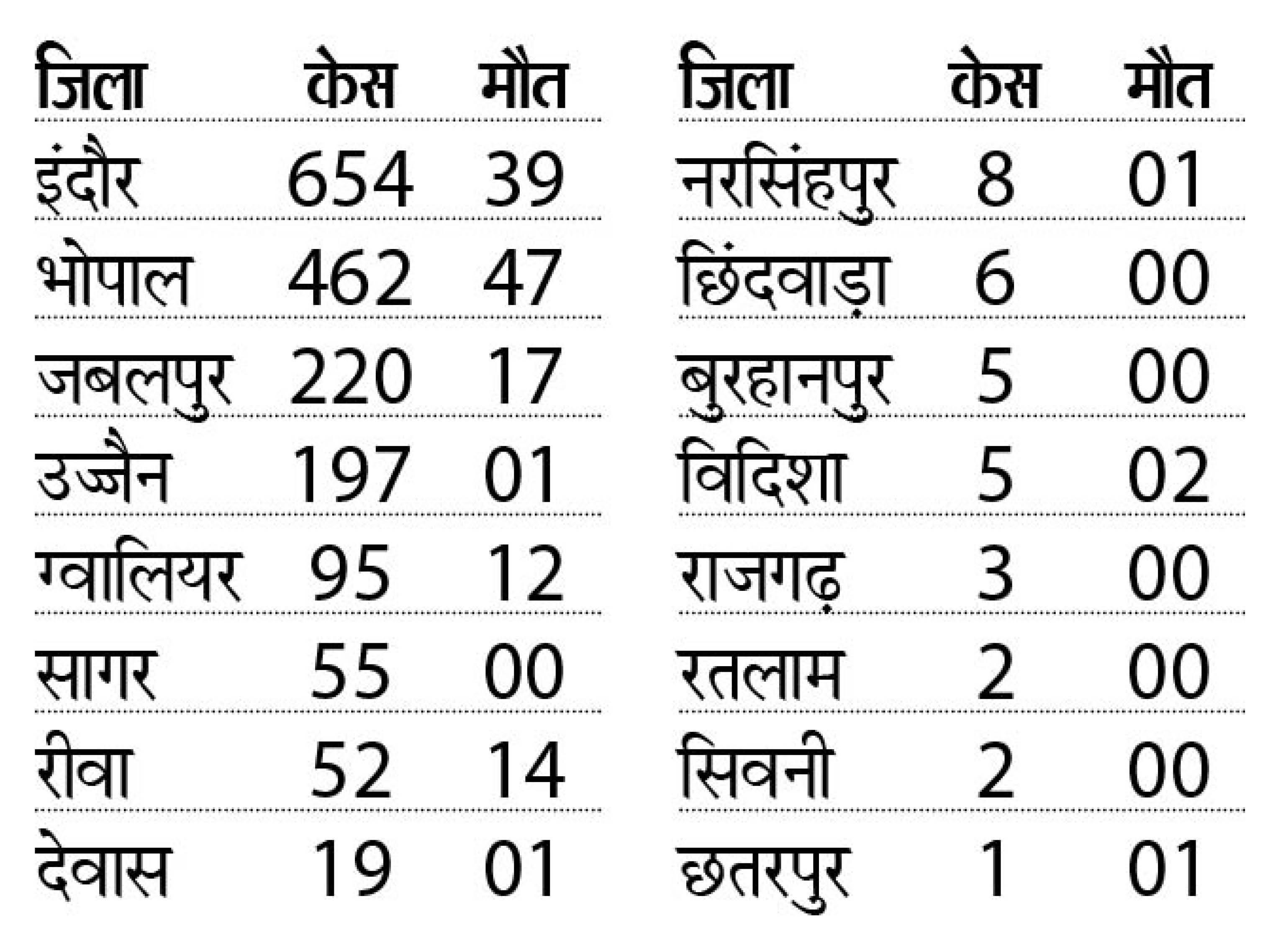 प्रदेश में सिर्फ 10 दिन में ब्लैक फंगस के 477 नए मरीज मिले, 87 मौत हुईं|भोपाल,Bhopal - Dainik Bhaskar