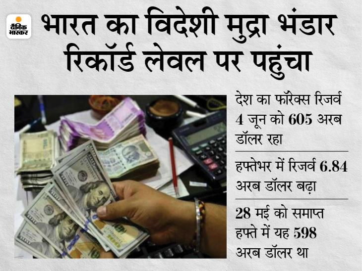 भारत का फॉरेक्स रिजर्व पहली बार 600 अरब डॉलर के पार पहुंचा, जानिए क्या हैं इसके मायने? बिजनेस,Business - Dainik Bhaskar