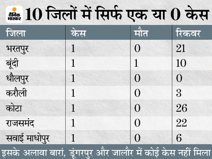 18 मार्च के बाद सिर्फ 368 नए पॉजिटिव, तीन जिलों में एक भी केस नहीं;अगले सप्ताह हट सकता है वीकेंड कर्फ्यू|जयपुर,Jaipur - Dainik Bhaskar