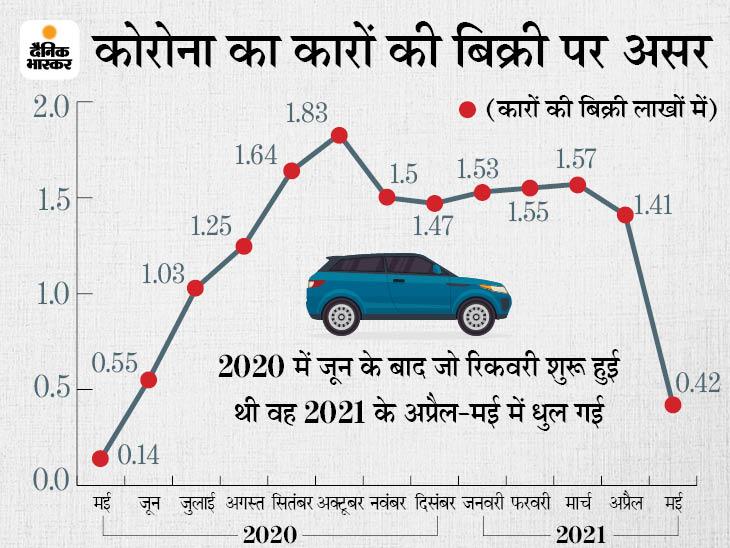 कोविड की दूसरी लहर ने पैसेंजर कारों पर लगाया ब्रेक, मारुति, हुंडई, किया, टाटा मोटर्स की बिक्री में 64-72% तक की गिरावट|गुजरात,Gujarat - Dainik Bhaskar