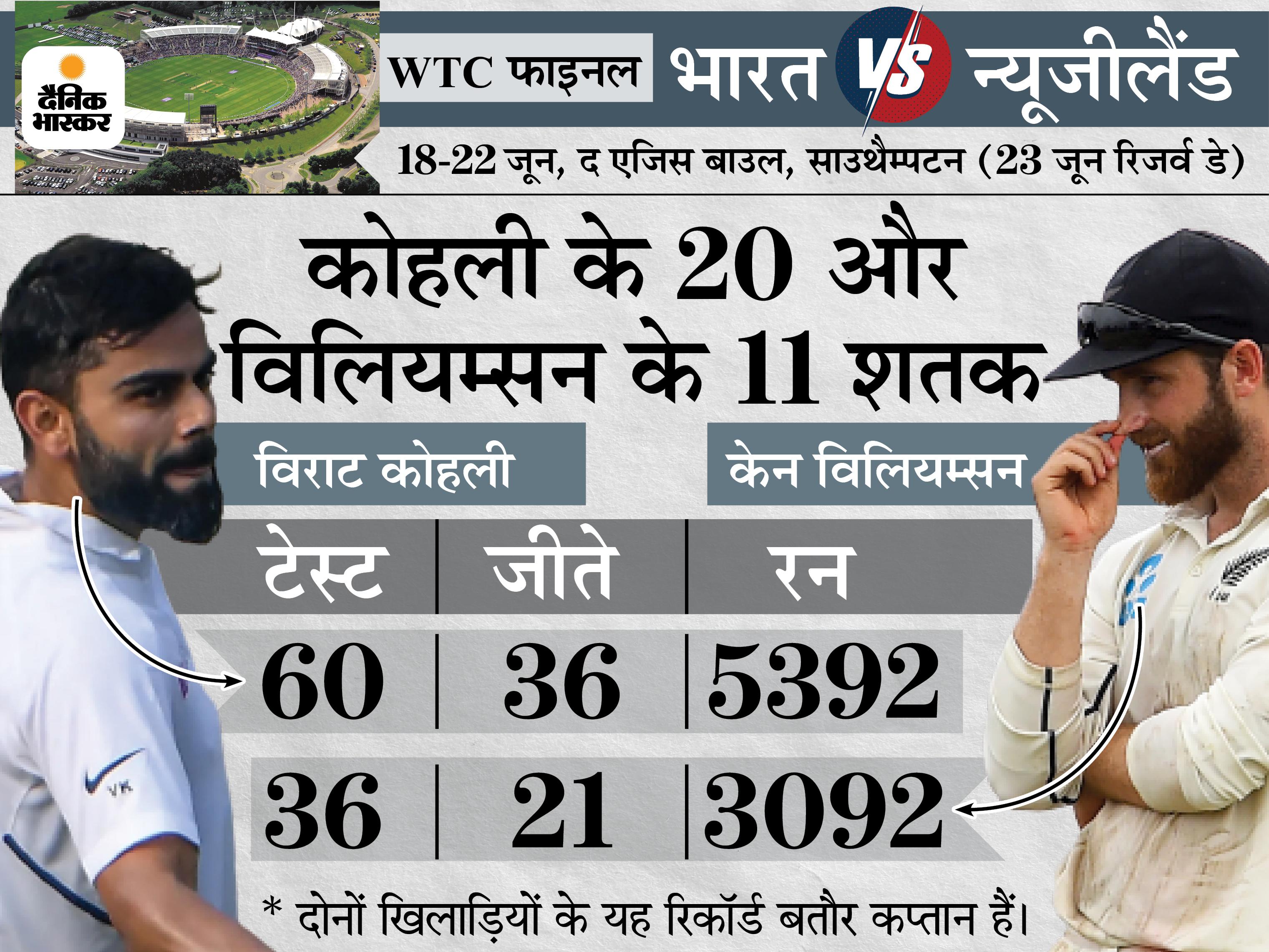 WTC फाइनल से पहले विराट और विलियम्सन की कप्तानी का एनालिसिस, बैटिंग के साथ रणनीति बनाने में भी भारी पड़ते हैं भारतीय कप्तान|क्रिकेट,Cricket - Dainik Bhaskar