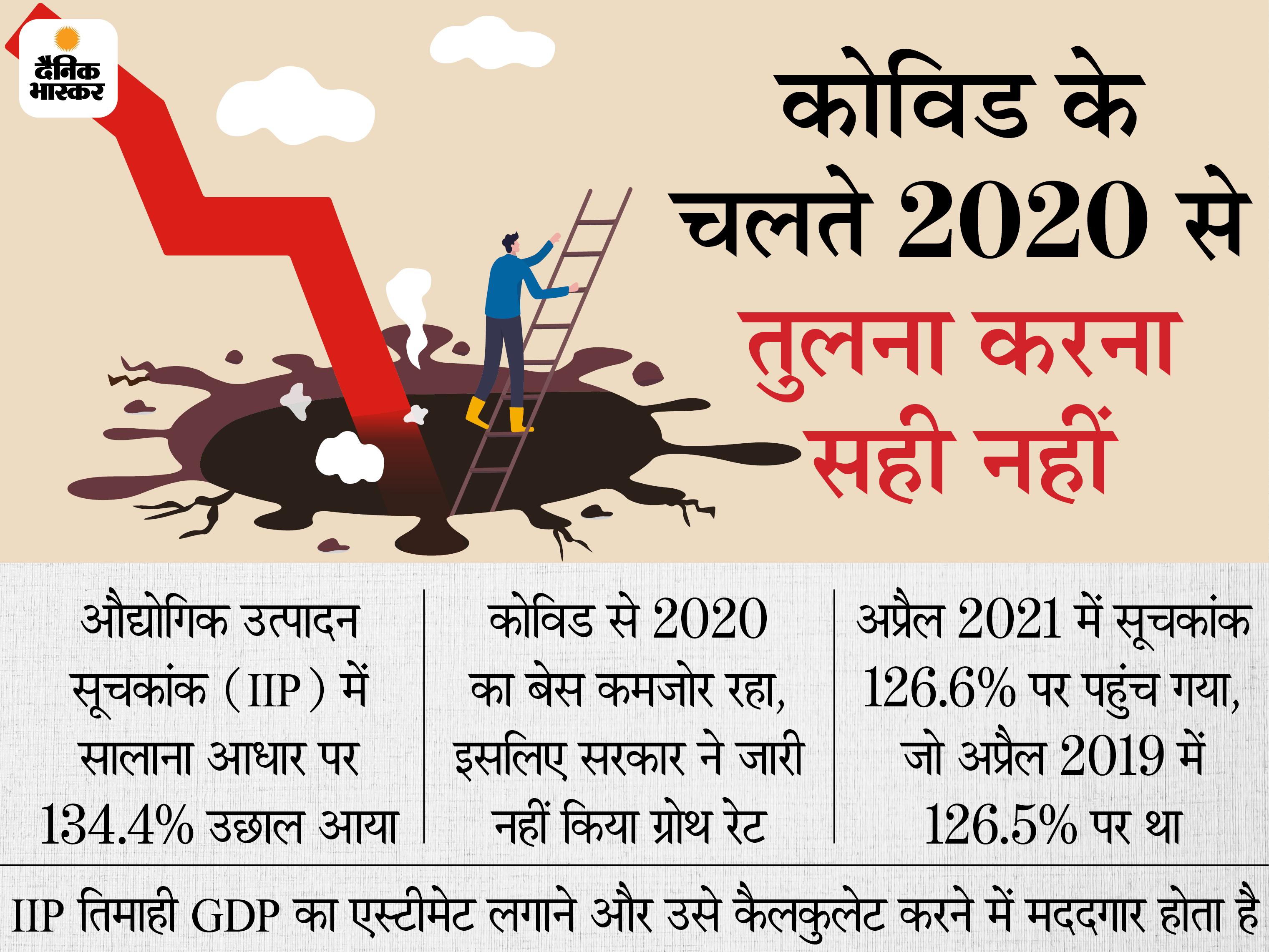 अप्रैल में औद्योगिक उत्पादन में 'शानदार सालाना रिकवरी', कोविड से कमजोर हुआ बेस दे रहा बेहतर आंकड़ा|बिजनेस,Business - Dainik Bhaskar