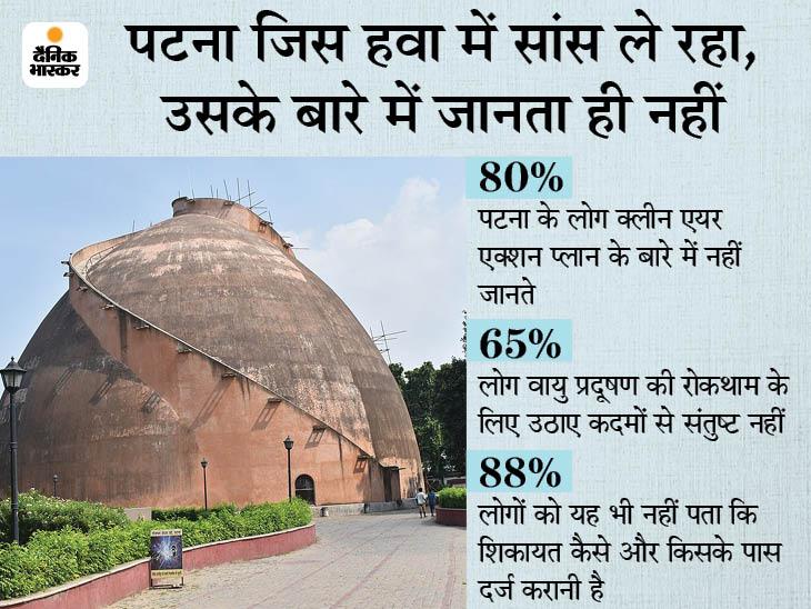 शहर के 96% लोग वायु प्रदूषण को सेहत के लिए खतरा मानते, लेकिन 80% क्लीन एयर एक्शन प्लान के बारे में नहीं जानते|पटना,Patna - Dainik Bhaskar