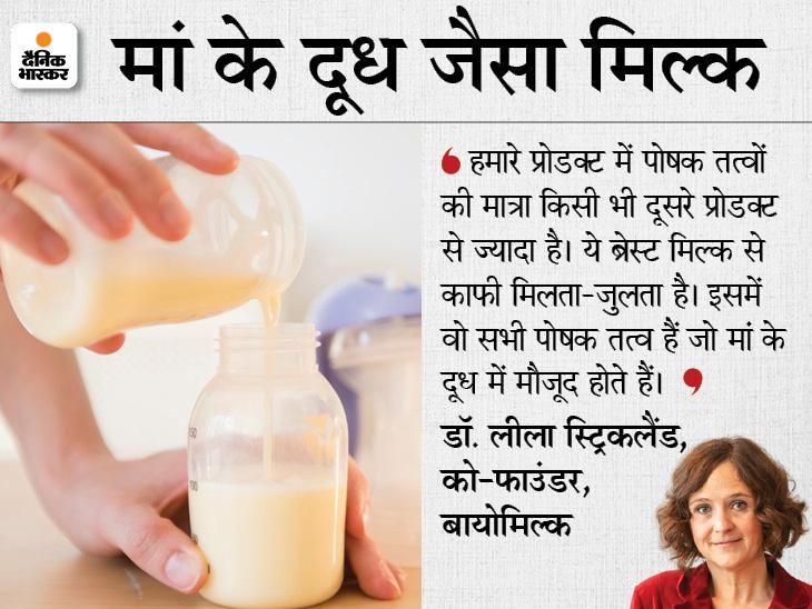 पहली बार लैब में तैयार हुआ 'ब्रेस्ट मिल्क', दावा; इसमें वो सभी पोषक तत्व जो मां के दूध में होते हैं; अगले 3 साल में होगा उपलब्ध|लाइफ & साइंस,Happy Life - Dainik Bhaskar
