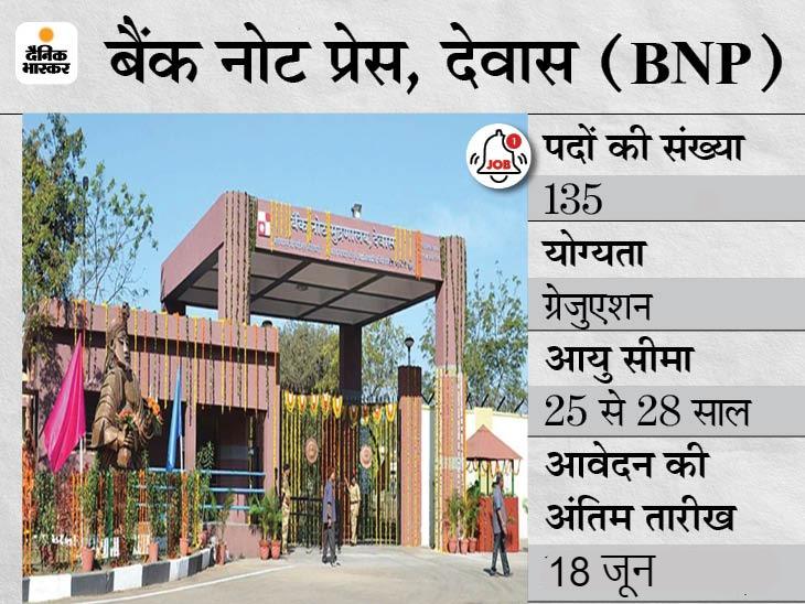 बैंक नोट प्रेस ने विभिन्न 135 पदों के लिए आवेदन की आखिरी तारीख बढ़ाई, अब 18 जून तक कर सकेंगे अप्लाई|करिअर,Career - Dainik Bhaskar