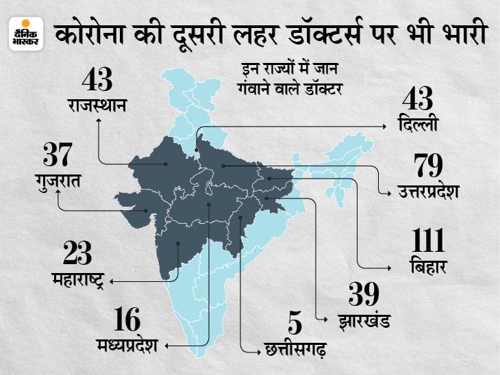 दूसरी लहर में देश के 719 डॉक्टर्स की संक्रमण से मौत, बिहार में सबसे ज्यादा 111 डॉक्टर्स ने जान गंवाई|देश,National - Dainik Bhaskar