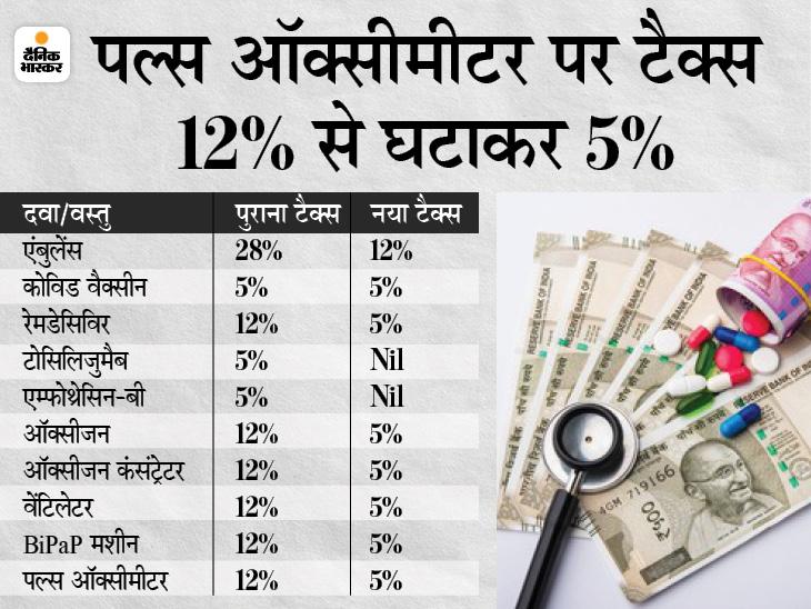 ब्लैक फंगस की दवा पर कोई टैक्स नहीं, कोविड की वैक्सीन पर 5% टैक्स जारी रहेगा बिजनेस,Business - Dainik Bhaskar