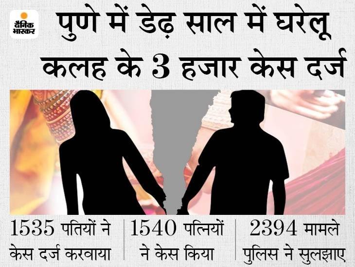 पुणे में बीते 15 महीने में पुरुष प्रताड़ना के केस 6 गुना बढ़े; पत्नियों पर मारपीट और मानसिक उत्पीड़न के आरोप महाराष्ट्र,Maharashtra - Dainik Bhaskar