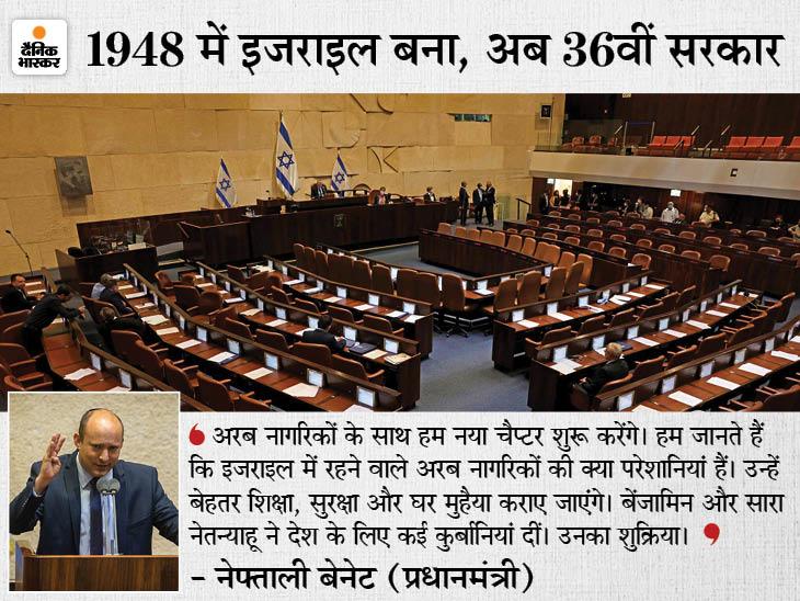 इजराइल में कट्टरपंथी नफ्ताली बेनेट PM बने, 8 पार्टियों के गठबंधन से बनी नई सरकार; पक्ष में 60 तो विपक्ष में 59 सांसद|विदेश,International - Dainik Bhaskar