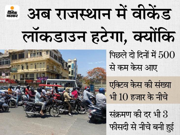 अगले सप्ताह लॉकडाउन की पाबंदियों में और ढील देने पर हो सकता है फैसला; राज्य में एक्टिव केस 8400|जयपुर,Jaipur - Dainik Bhaskar
