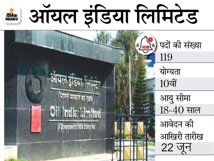 ऑयल इंडिया लिमिटेड ने विभिन्न 119 पदों पर भर्ती के लिए जारी किया नोटिफिकेशन, 22 जून आवेदन की आखिरी तारीख|करिअर,Career - Dainik Bhaskar