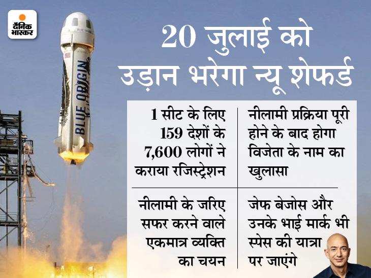जेफ बेजोस के साथ अंतरिक्ष में सफर के लिए इस शख्स ने दिए 205 करोड़ रुपए|बिजनेस,Business - Dainik Bhaskar