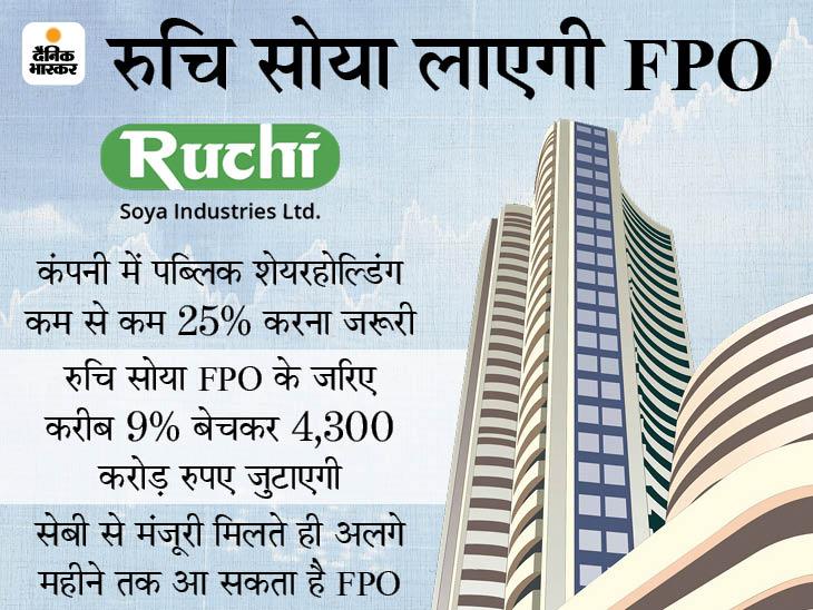 बाबा रामदेव की कंपनी रुचि सोया ने सेबी के पास FPO के लिए दिया आवेदन, 4,300 करोड़ रुपए जुटाने की योजना बिजनेस,Business - Dainik Bhaskar
