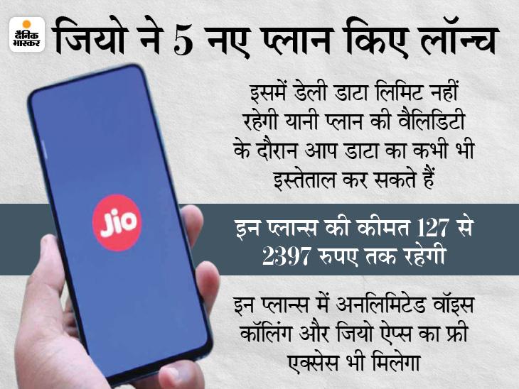 जियो ने लॉन्च किए 5 नए प्रीपेड प्लान ; इनमें नहीं रहेगी कोई डेली डाटा लिमिट, मिलेंगी कई खास सुविधाएं|बिजनेस,Business - Dainik Bhaskar