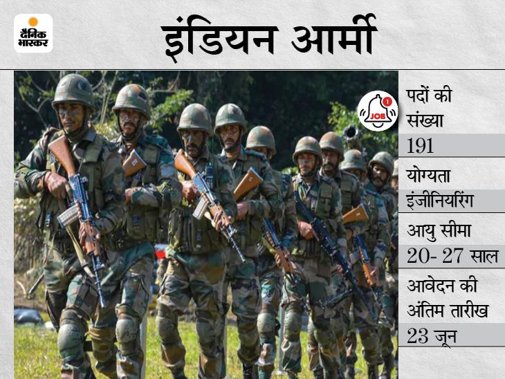 इंडियन आर्मी में SSC के 191 पदों पर भर्ती के लिए करें अप्लाई, इंजीनियरिंग ग्रेजुएट्स के लिए आवेदन का आखिरी मौका कल|करिअर,Career - Dainik Bhaskar