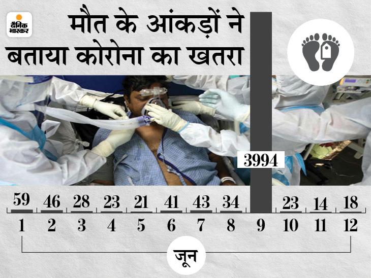 बिहार में हर दिन कोरोना से 362 लोगों की हुई मौत, 5 दिन में 2849 नए मामले और मौत का आंकड़ा 4083 पहुंचा बिहार,Bihar - Dainik Bhaskar