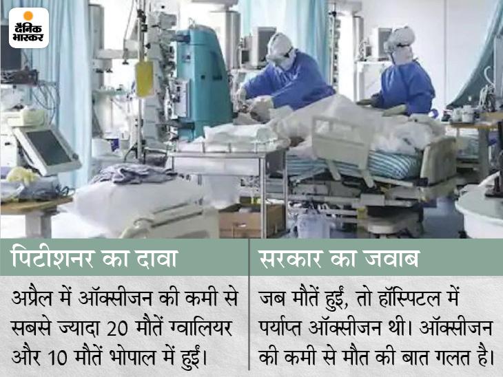 सरकार का हाईकोर्ट में दावा- राज्य में ऑक्सीजन की कमी से कोई मौत नहीं हुई; पिटीशनर ने कहा- भोपाल और ग्वालियर में ही 30 जानें गईं जबलपुर,Jabalpur - Dainik Bhaskar