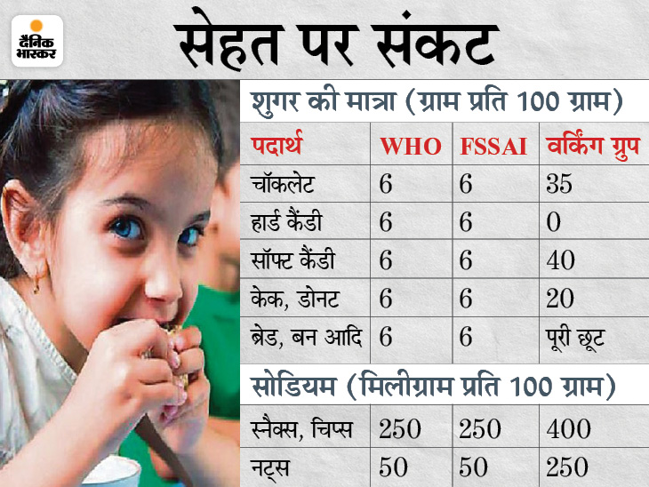 फैट-शुगर के मानक 8 गुना बढ़ाने की तैयारी, यह खतरनाक पर लोगों को बताएंगे नहीं; नवंबर तक लागू हो सकती है योजना|दिल्ली + एनसीआर,Delhi + NCR - Dainik Bhaskar