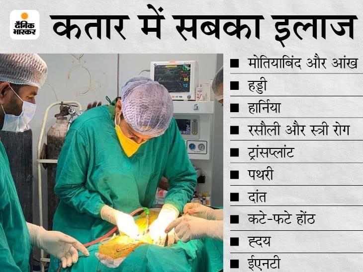 पटना में 30 हजार ऑपरेशन वेटिंग में, अप्रैल-मई में एक तिहाई भी नहीं हुई सर्जरी; सामान्य दिनों में रोज होते थे 900 ऑपरेशन बिहार,Bihar - Dainik Bhaskar
