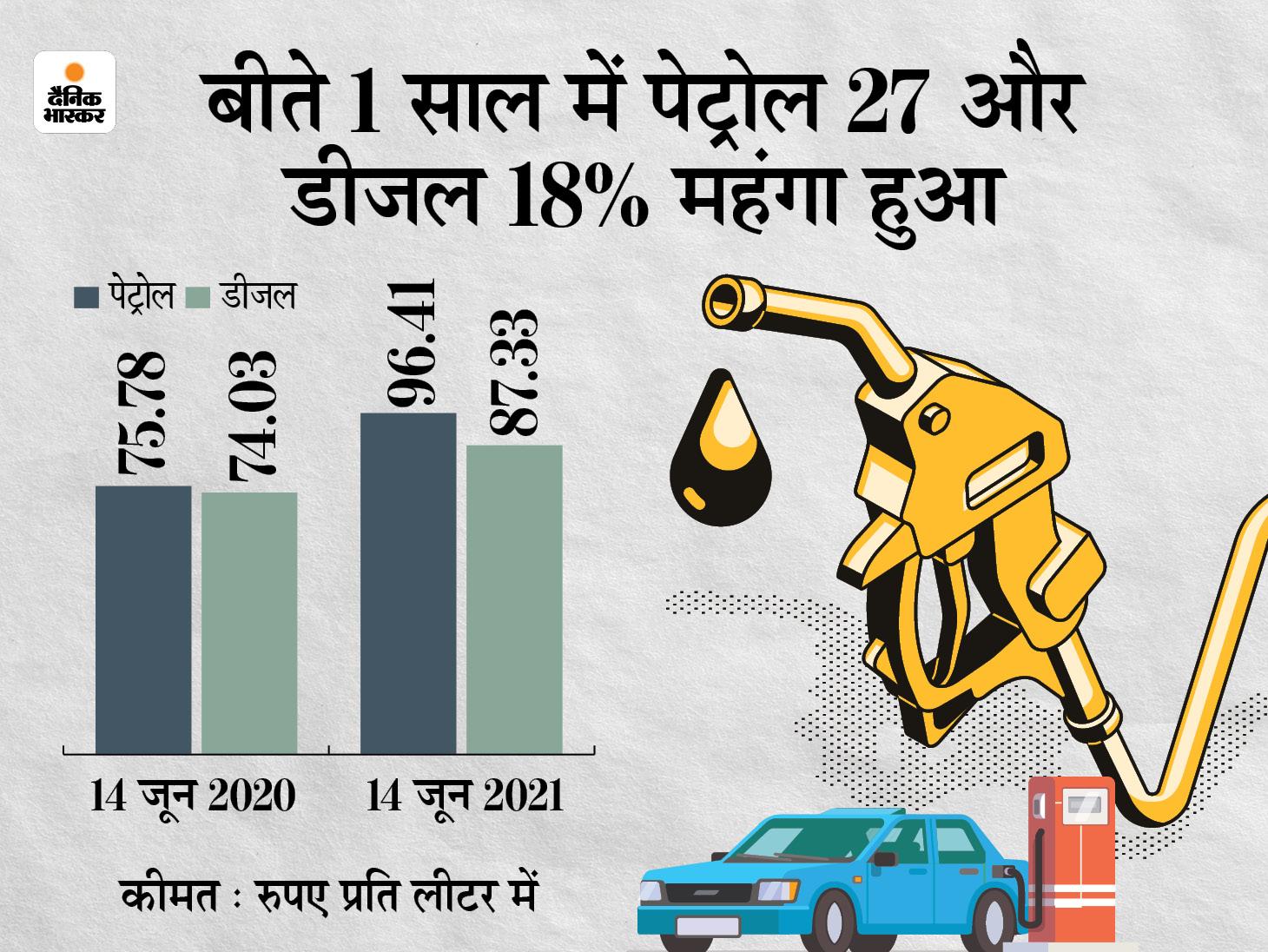 मध्य प्रदेश, महाराष्ट्र और राजस्थान सहित देश के 10 राज्यों में पेट्रोल 100 रुपए के पार पहुंचा, गंगानगर में डीजल भी 100 के पार हुआ बिजनेस,Business - Dainik Bhaskar