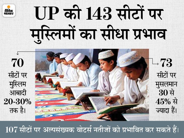 मदरसों में पढ़ने वाले बच्चों के जरिए मुस्लिम घरों में पैठ बनाएगी कांग्रेस, 2 लाख मदरसों की लिस्ट बनाई; 5 पॉइंट्स में ब्लू प्रिंट तैयार|लखनऊ,Lucknow - Dainik Bhaskar