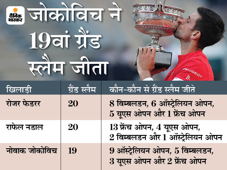 4 घंटे चले फाइनल में सितसिपास को हराया, चारों ग्रैंड स्लैम दो बार जीतने वाले 52 साल में पहले खिलाड़ी बने|स्पोर्ट्स,Sports - Dainik Bhaskar