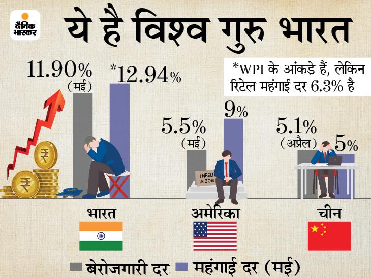 मई में रिटेल महंगाई दर बढ़कर 6.3% पर पहुंची, महीनेभर में खाने वाले तेल के दाम 31% बढ़े|बिजनेस,Business - Dainik Bhaskar
