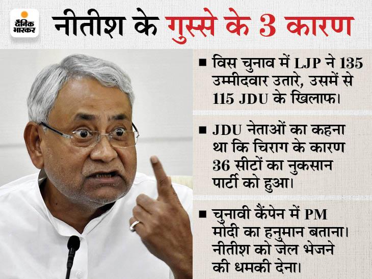नीतीश कुमार से बगावत करना चिराग को महंगा पड़ा, विधानसभा से लेकर लोकसभा तक LJP को तोड़ा बिहार,Bihar - Dainik Bhaskar