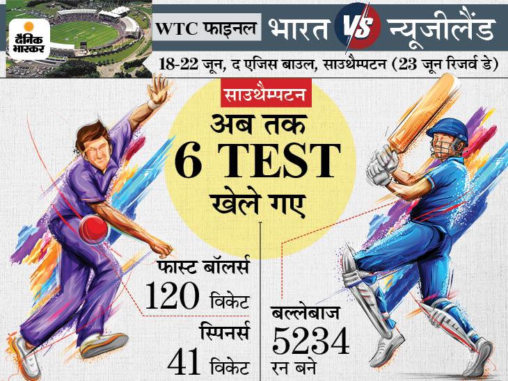 जिस विकेट पर फाइनल खेला जाएगा उसे बनाने वाले का दावा- अच्छे पेस और बाउंस के कारण कड़ी टक्कर देखने को मिलेगी क्रिकेट,Cricket - Dainik Bhaskar