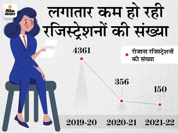 प्रधानमंत्री श्रम योगी मानधन योजना से लोगों का मोह हो रहा भंग, बीते 1 साल में 237% कम हुई रजिस्ट्रेशनों की संख्या|बिजनेस,Business - Dainik Bhaskar
