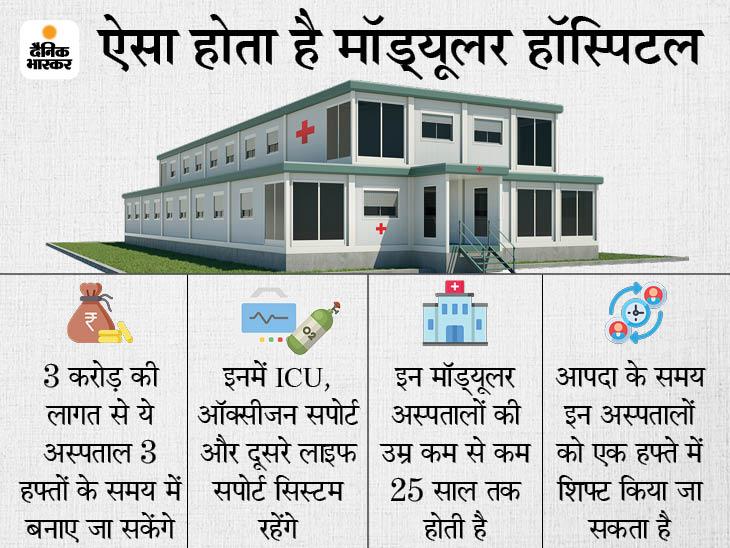 3 महीने में देश में 50 मॉड्यूलर हॉस्पिटल बनाए जाएंगे, इनमें ICU और ऑक्सीजन का इंतजाम होगा|देश,National - Dainik Bhaskar