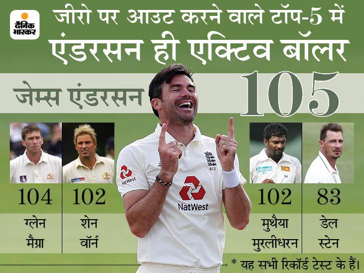 मैक्ग्रा का रिकॉर्ड तोड़ा, जेम्स एंडरसन ने टेस्ट में सबसे ज्यादा 105 बार बैट्समैन को जीरो पर पवेलियन भेजा|क्रिकेट,Cricket - Dainik Bhaskar