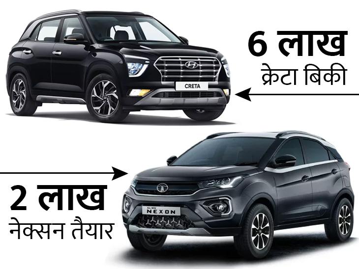 क्रेटा की बिक्री 6 लाख यूनिट के पार, तो नेक्सन की 2 लाख यूनिट का प्रोडक्शन हुआ, जानिए क्यों खास हैं ये दोनों कार टेक & ऑटो,Tech & Auto - Dainik Bhaskar