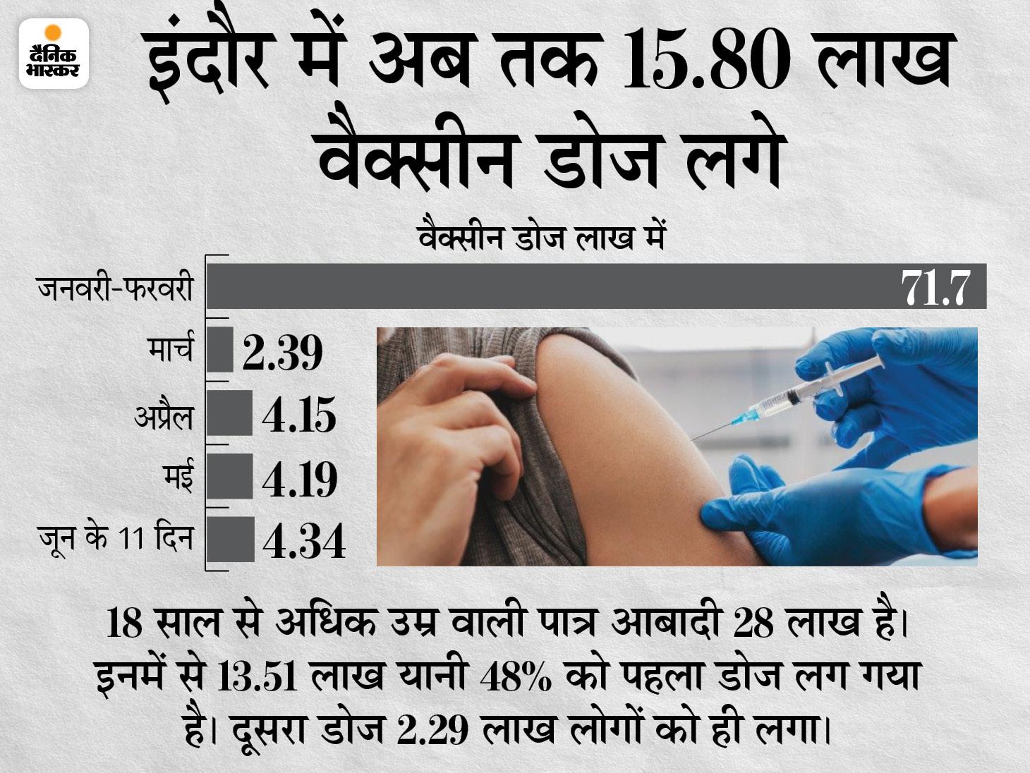 कोलकाता के बाद इंदौर में सबसे ज्यादा 48% आबादी को लगा टीका इंदौर,Indore - Dainik Bhaskar