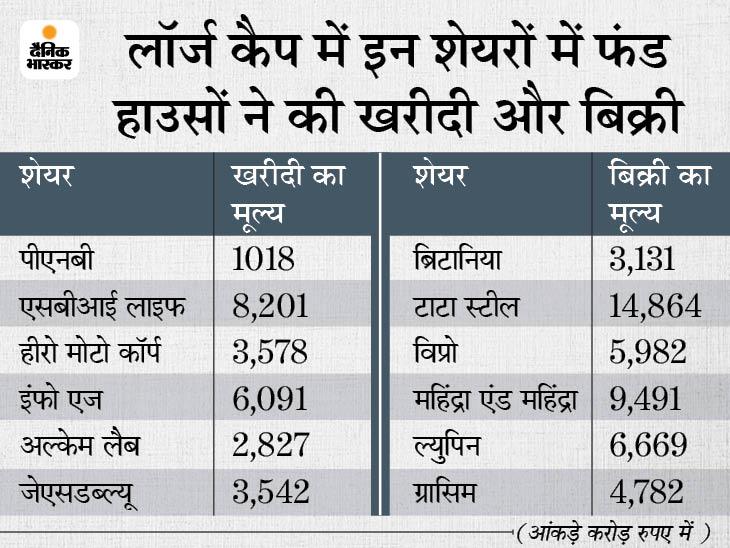 फंड हाउसों ने SBI लाइफ में जमकर खरीदी की, महिंद्रा एंड महिंद्रा के 9,491 करोड़ के शेयर बेचे बिजनेस,Business - Dainik Bhaskar
