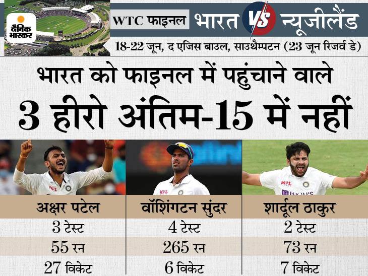 पिछले 7 महीने में अक्षर, शार्दूल और सुंदर ने अपने दम पर टेस्ट जिताए, पर फाइनल के लिए आखिरी-15 से किया गया बाहर|क्रिकेट,Cricket - Dainik Bhaskar