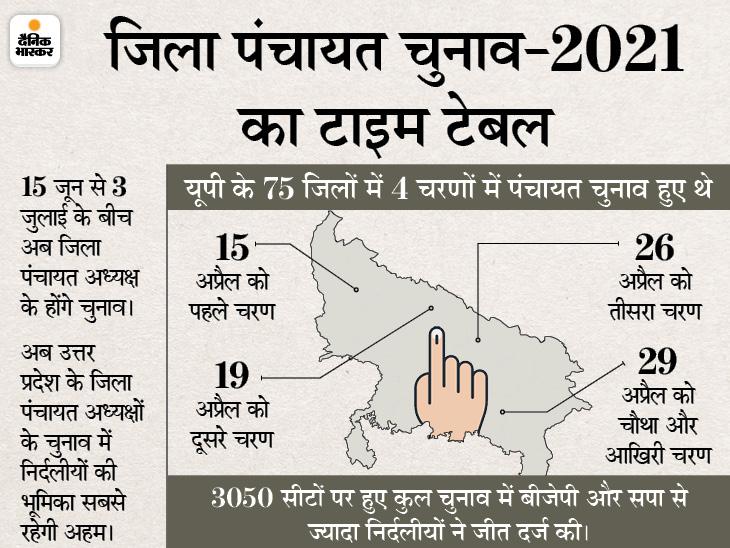 15 जून से 3 जुलाई के बीच होंगे जिला पंचायत अध्यक्ष के चुनाव, राज्य निर्वाचन आयोग ने किया तारीखों का ऐलान|लखनऊ,Lucknow - Dainik Bhaskar
